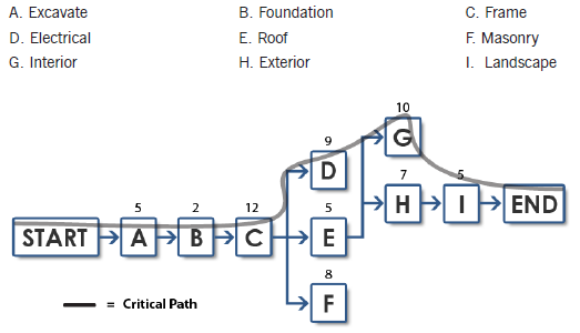 The Activity Network Diagram