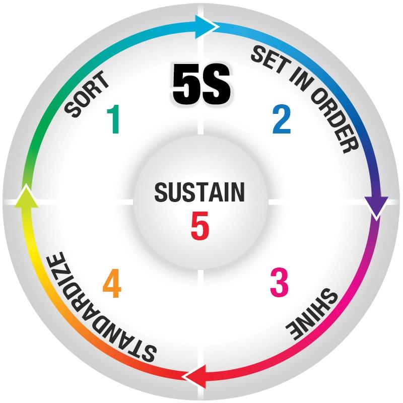 5S: Sort, Set, Shine, Standardize, Sustain