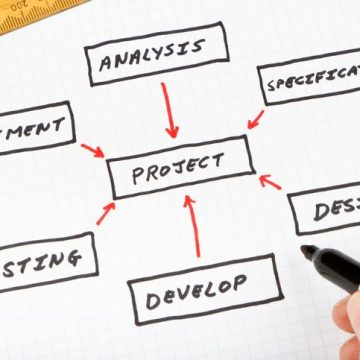 Chart of the process for successful project management